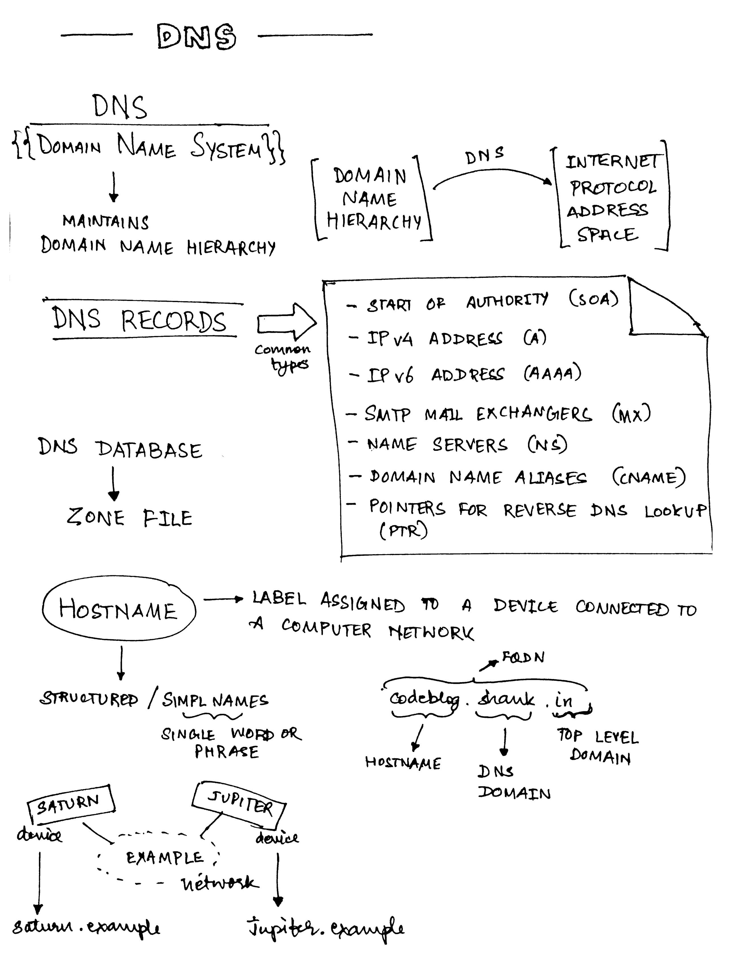 Notes - DNS -1