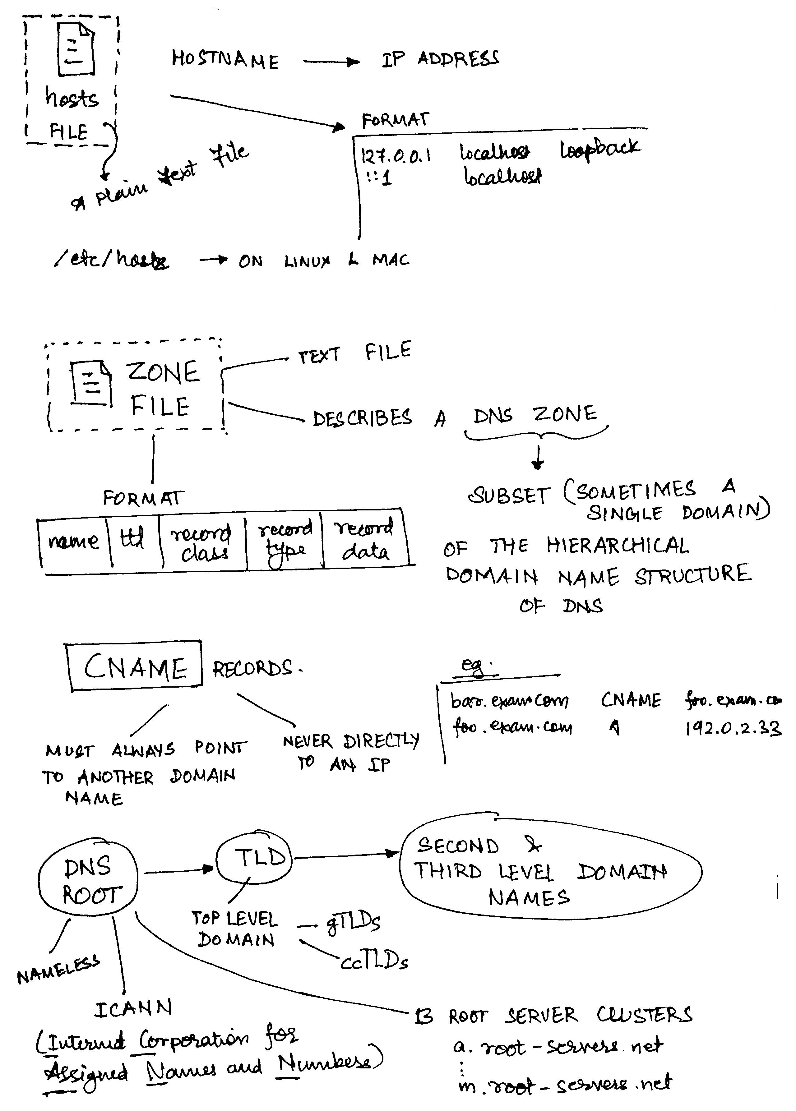 Notes - DNS -2